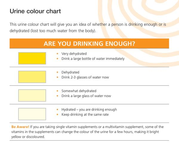 urine_chart